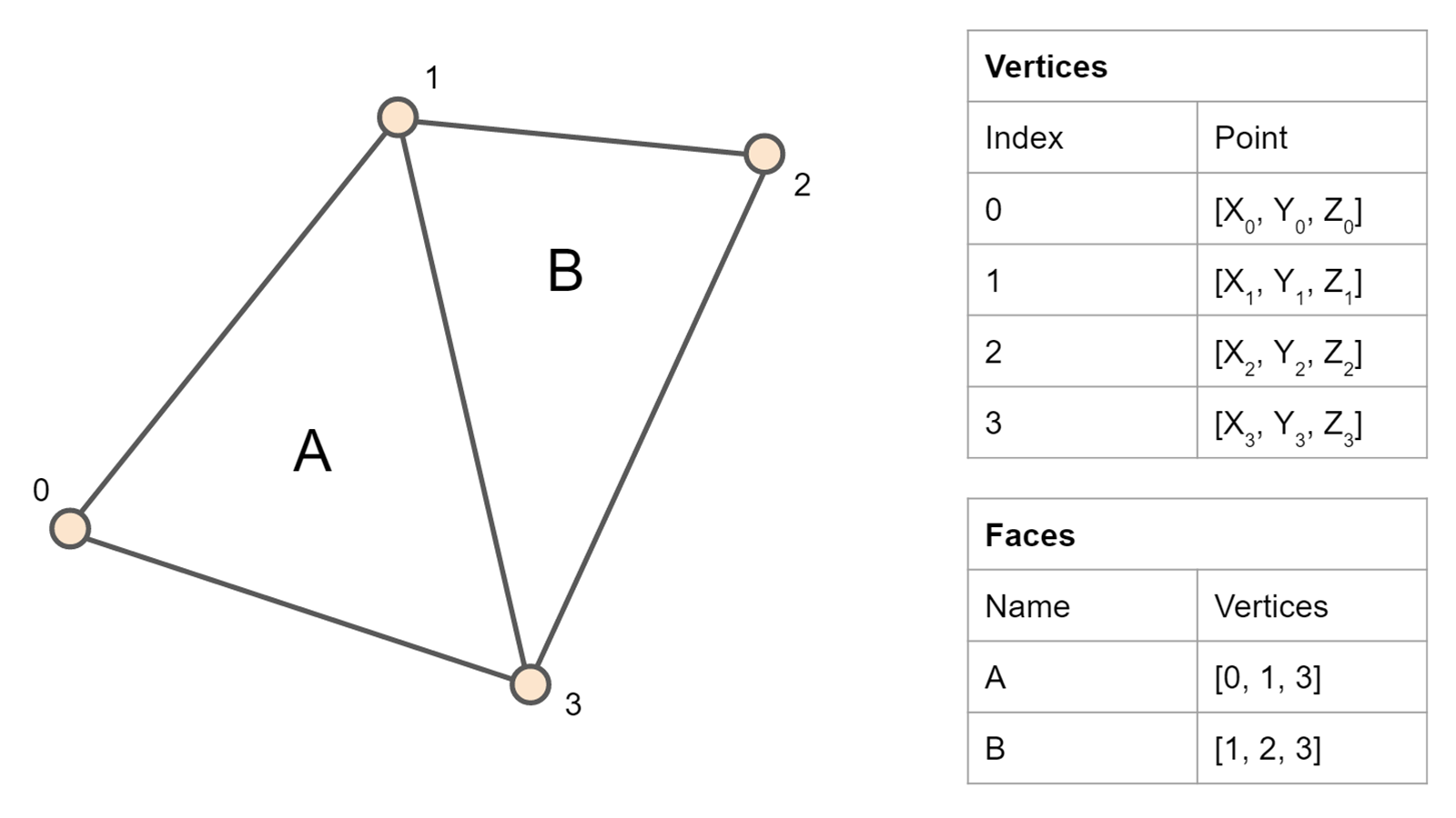 offset triangular mesh using the multiple Download citation on researchgate | offset triangular mesh using the multiple normal vectors of a vertex | this paper introduces and illustrates the results of a new method for offsetting triangular mesh by moving all vertices along the multiple normal vectors of a vertex.